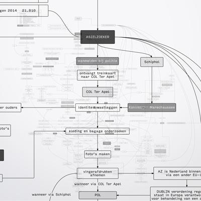 Complex - project uit de minor van Sint Joost. Het proces van een vluchteling bestaat uit dilemma's voor zowel de vluchteling als de IND medewerker.